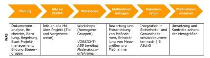 ABS-Gruppe Prozess