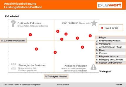 Angehörigenbefragung: Das Leistungsfaktoren-Portfolio zeigt genau auf, wo Handlungsbedarf liegt (STAR-Faktoren: Halten / kritische Faktoren: Verändern)