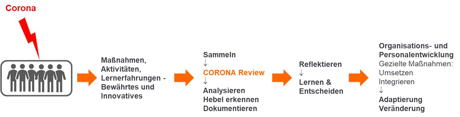 Corona-Review Nutzen