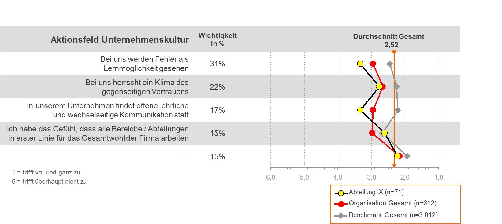 Corona-Review Output Detailanalyse