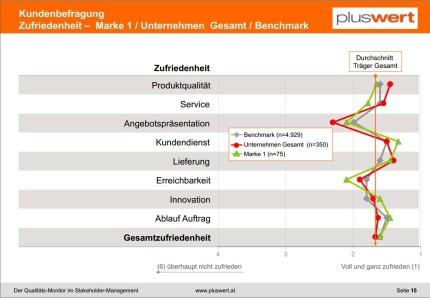 Kundenbefragungen: Einfache Darstellung der Kundenzufriedenheit unterschiedlicher Organisationseinheiten im Vergleich