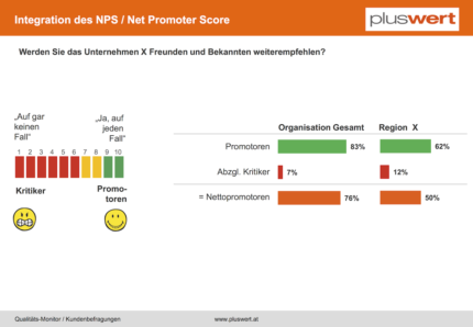 Kundenbefragungen Net-Promoter-Score NPS