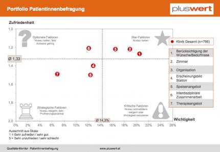 Patientenbefragung Portfolio Treiberanalyse Leistungsfaktoren