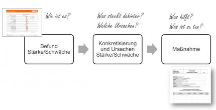 Der Prozess zur Maßnahme geht über den Befund und die Konkretisierung bzw. Ermittlung der Ursache.